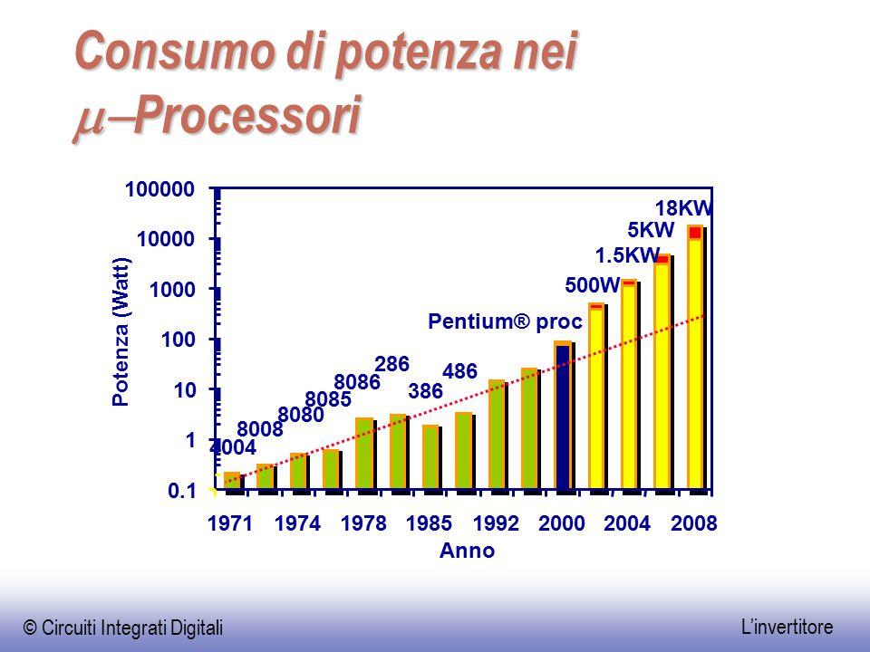 © Circuiti Integrati Digitali L'invertitore Consumo di potenza nei  Processori 5KW 18KW 1.5KW 500W 4004 8008 8080 8085 8086 286 386 486 Pentium® pro