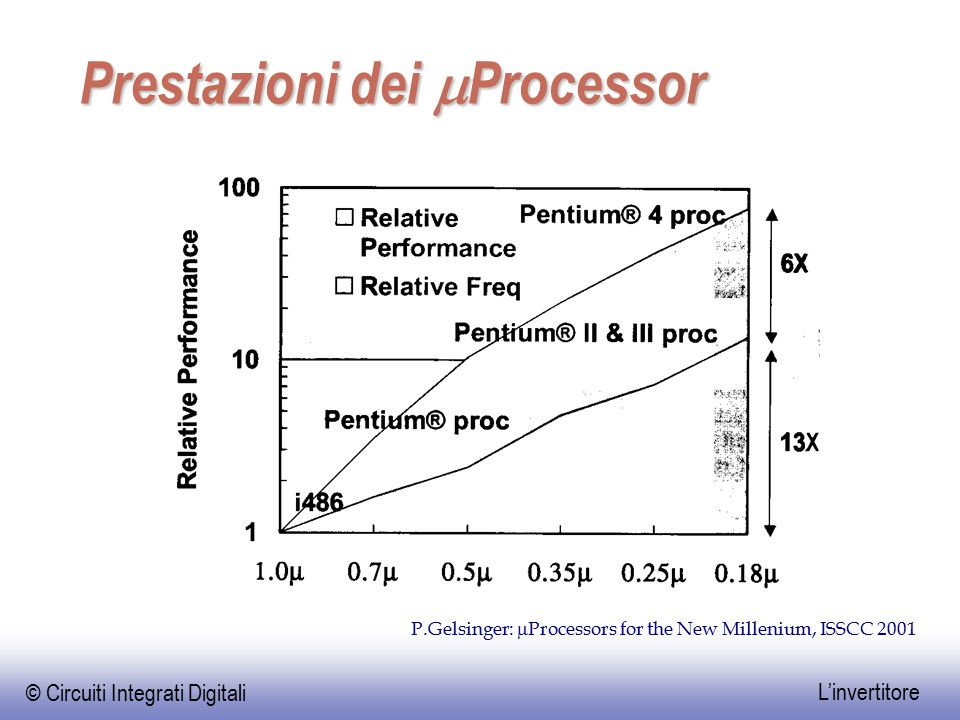 © Circuiti Integrati Digitali L'invertitore Prestazioni dei  Processor P.Gelsinger:  Processors for the New Millenium, ISSCC 2001