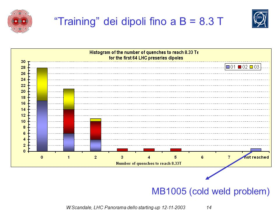 "W.Scandale, LHC Panorama dello starting-up 12-11-200314 ""Training"" dei dipoli fino a B = 8.3 T MB1005 (cold weld problem)"