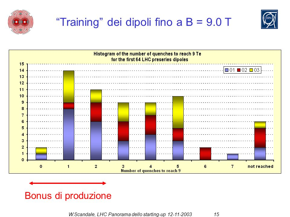 """W.Scandale, LHC Panorama dello starting-up 12-11-200315 """"Training"""" dei dipoli fino a B = 9.0 T Bonus di produzione"""