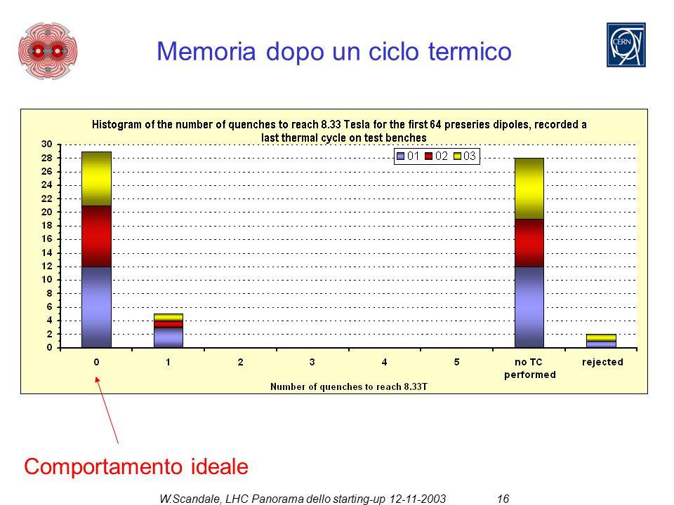 W.Scandale, LHC Panorama dello starting-up 12-11-200316 Memoria dopo un ciclo termico Comportamento ideale