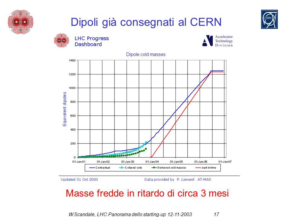 W.Scandale, LHC Panorama dello starting-up 12-11-200317 Dipoli già consegnati al CERN Masse fredde in ritardo di circa 3 mesi