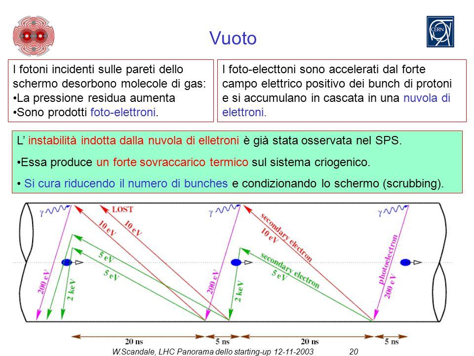 W.Scandale, LHC Panorama dello starting-up 12-11-200320 Vuoto L' instabilità indotta dalla nuvola di elletroni è già stata osservata nel SPS. Essa pro