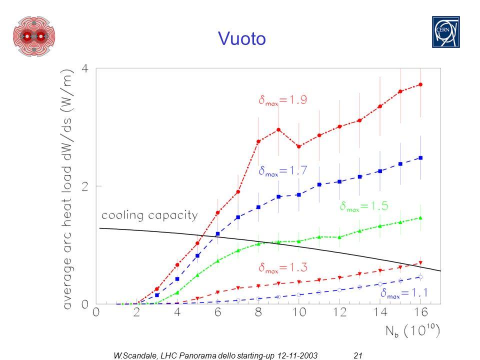 W.Scandale, LHC Panorama dello starting-up 12-11-200321 Vuoto