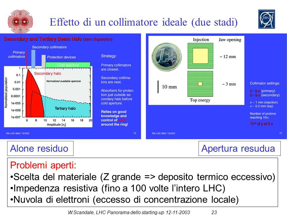 W.Scandale, LHC Panorama dello starting-up 12-11-200323 Effetto di un collimatore ideale (due stadi) Alone residuoApertura resudua Problemi aperti: Scelta del materiale (Z grande => deposito termico eccessivo) Impedenza resistiva (fino a 100 volte l'intero LHC) Nuvola di elettroni (eccesso di concentrazione locale)