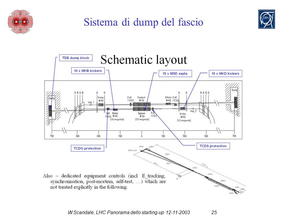 W.Scandale, LHC Panorama dello starting-up 12-11-200325 Sistema di dump del fascio