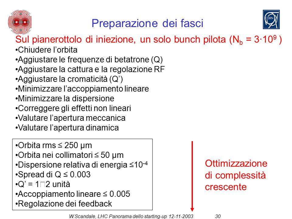 W.Scandale, LHC Panorama dello starting-up 12-11-200330 Preparazione dei fasci Sul pianerottolo di iniezione, un solo bunch pilota (N b = 3·10 9 ) Chiudere l'orbita Aggiustare le frequenze di betatrone (Q) Aggiustare la cattura e la regolazione RF Aggiustare la cromaticità (Q') Minimizzare l'accoppiamento lineare Minimizzare la dispersione Correggere gli effetti non lineari Valutare l'apertura meccanica Valutare l'apertura dinamica Orbita rms ≤ 250 µm Orbita nei collimatori ≤ 50 µm Dispersione relativa di energia ≤10 -4 Spread di Q ≤ 0.003 Q' = 1  2 unità Accoppiamento lineare ≤ 0.005 Regolazione dei feedback Ottimizzazione di complessità crescente