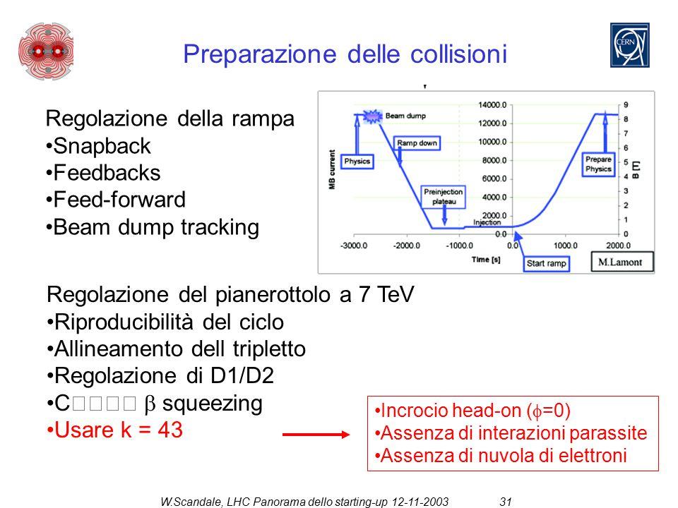 W.Scandale, LHC Panorama dello starting-up 12-11-200331 Preparazione dei fasci Regolazione della rampa Snapback Feedbacks Feed-forward Beam dump tracking Regolazione del pianerottolo a 7 TeV Riproducibilità del ciclo Allineamento dell tripletto Regolazione di D1/D2 C   squeezing Usare k = 43 Incrocio head-on (  =0) Assenza di interazioni parassite Assenza di nuvola di elettroni Preparazione delle collisioni