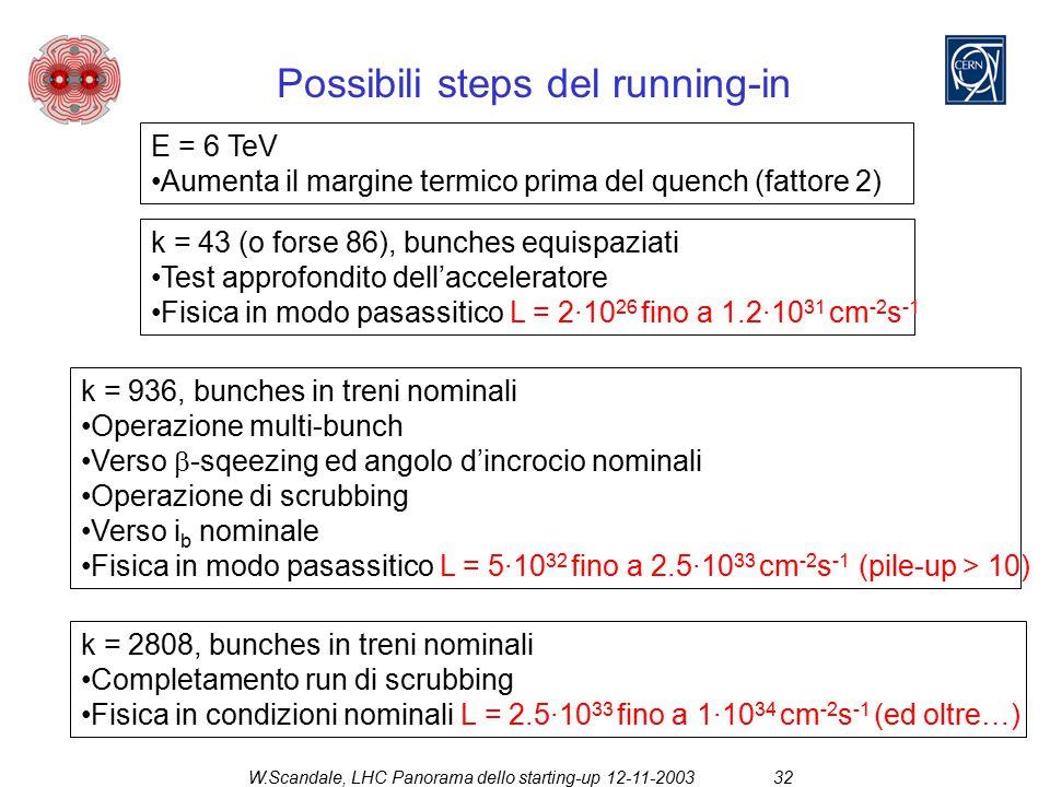 W.Scandale, LHC Panorama dello starting-up 12-11-200332 Possibili steps del running-in E = 6 TeV Aumenta il margine termico prima del quench (fattore 2) k = 43 (o forse 86), bunches equispaziati Test approfondito dell'acceleratore Fisica in modo pasassitico L = 2·10 26 fino a 1.2·10 31 cm -2 s -1 k = 936, bunches in treni nominali Operazione multi-bunch Verso  -sqeezing ed angolo d'incrocio nominali Operazione di scrubbing Verso i b nominale Fisica in modo pasassitico L = 5·10 32 fino a 2.5·10 33 cm -2 s -1 (pile-up > 10) k = 2808, bunches in treni nominali Completamento run di scrubbing Fisica in condizioni nominali L = 2.5·10 33 fino a 1·10 34 cm -2 s -1 (ed oltre…)