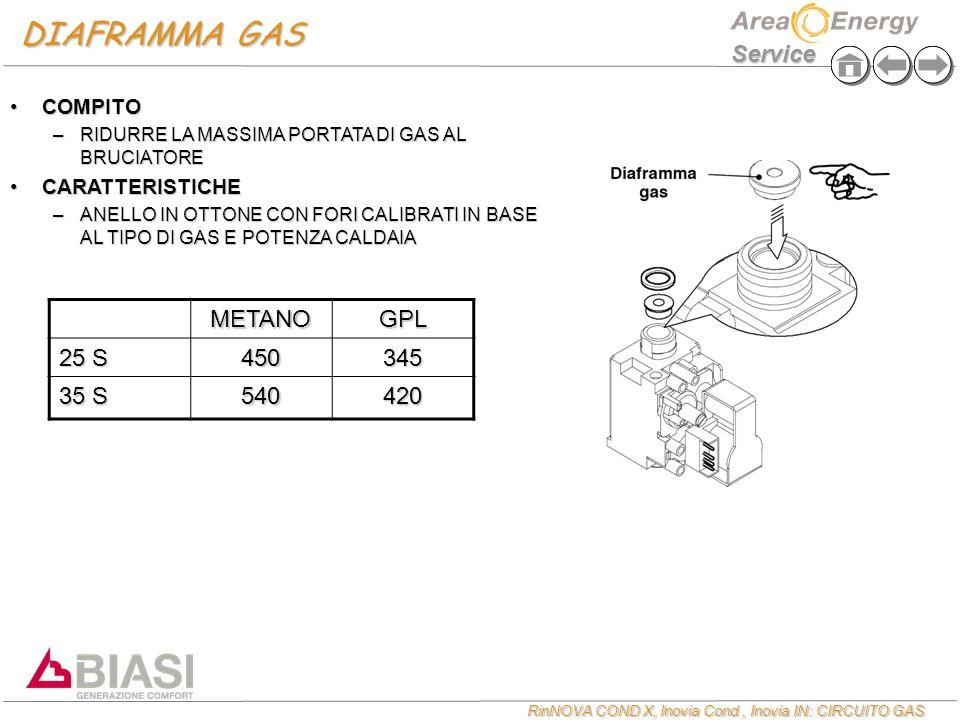 RinNOVA COND X, Inovia Cond, Inovia IN: CIRCUITO GAS Service DIAFRAMMA GAS COMPITOCOMPITO –RIDURRE LA MASSIMA PORTATA DI GAS AL BRUCIATORE CARATTERISTICHECARATTERISTICHE –ANELLO IN OTTONE CON FORI CALIBRATI IN BASE AL TIPO DI GAS E POTENZA CALDAIA METANOGPL 25 S 450345 35 S 540420