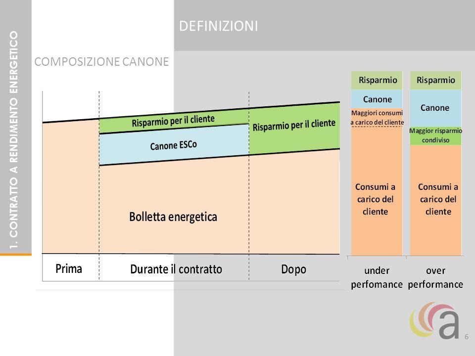 DEFINIZIONI 6 1. CONTRATTO A RENDIMENTO ENERGETICO COMPOSIZIONE CANONE