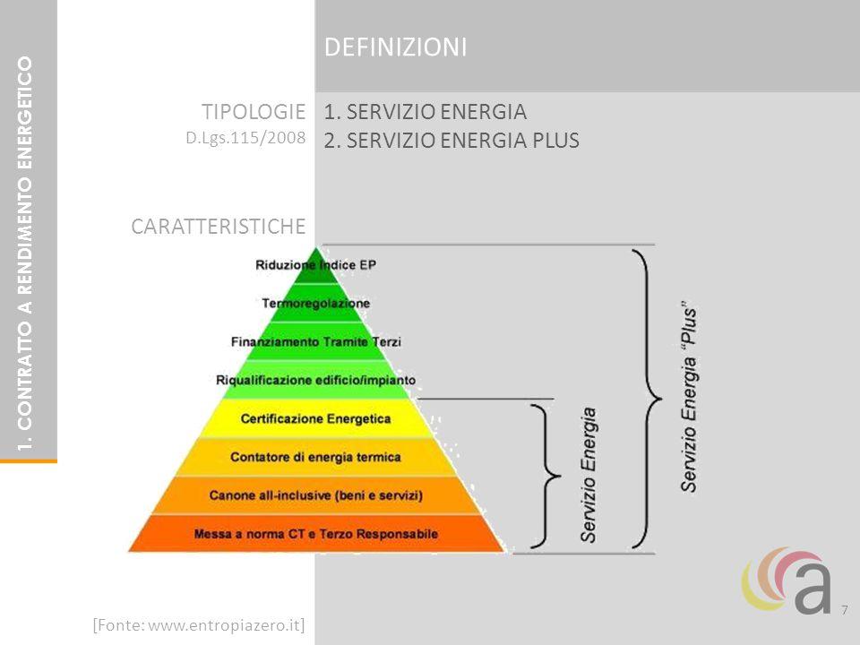 1. SERVIZIO ENERGIA 2. SERVIZIO ENERGIA PLUS DEFINIZIONI TIPOLOGIE D.Lgs.115/2008 7 1. CONTRATTO A RENDIMENTO ENERGETICO [Fonte: www.entropiazero.it]