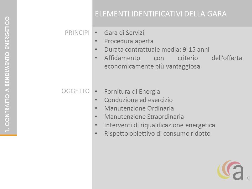 Gara di Servizi Procedura aperta Durata contrattuale media: 9-15 anni Affidamento con criterio dell'offerta economicamente più vantaggiosa Fornitura d