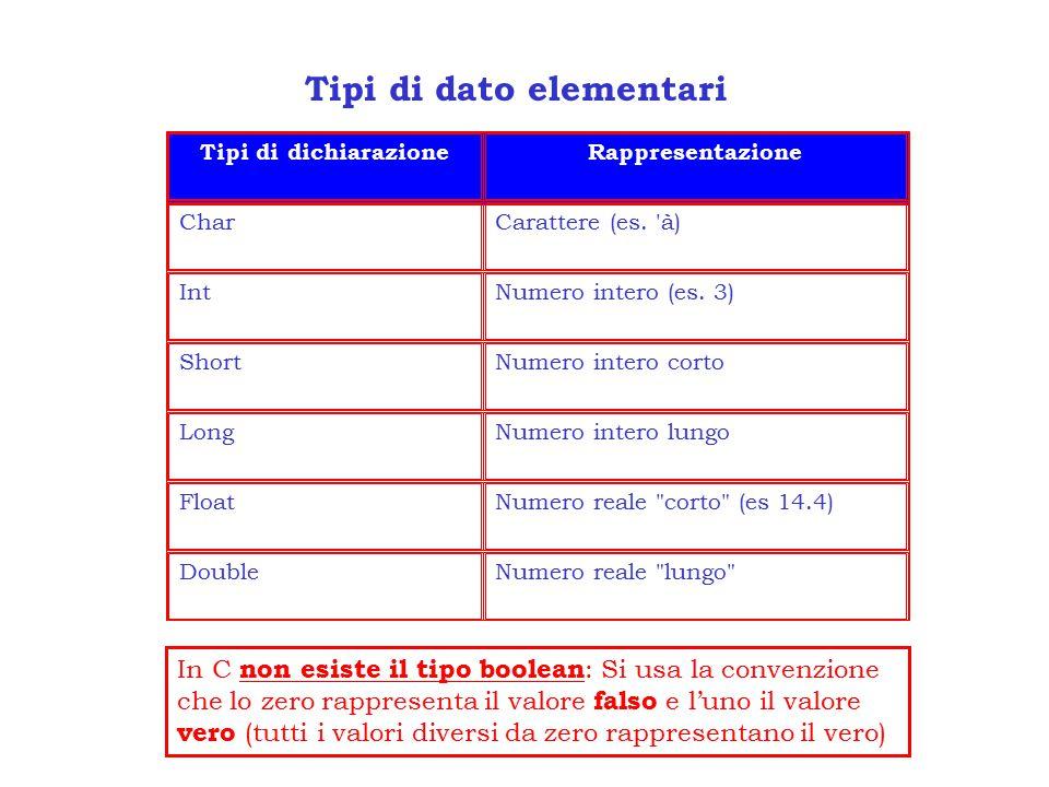 Tipi di dato elementari Tipi di dichiarazioneRappresentazione CharCarattere (es.