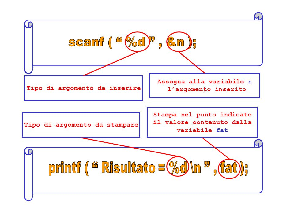Tipo di argomento da inserire Assegna alla variabile n l'argomento inserito Tipo di argomento da stampare Stampa nel punto indicato il valore contenuto dalla variabile fat