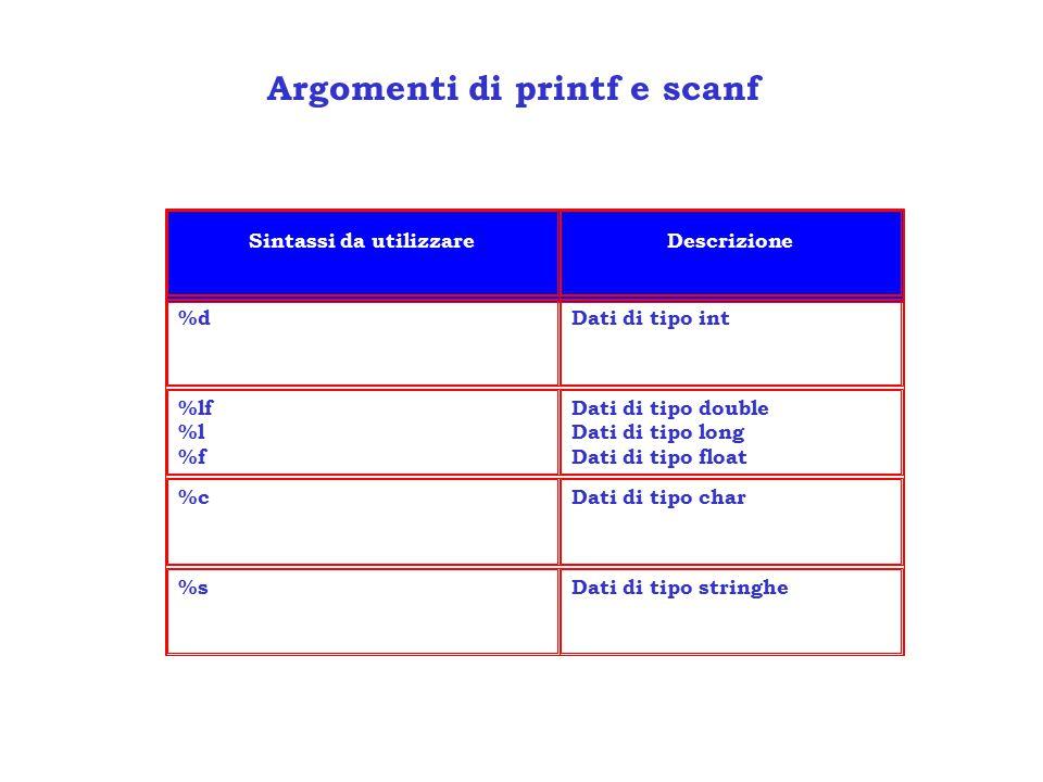 Argomenti di printf e scanf Sintassi da utilizzareDescrizione %dDati di tipo int %lf %l %f Dati di tipo double Dati di tipo long Dati di tipo float %cDati di tipo char %sDati di tipo stringhe