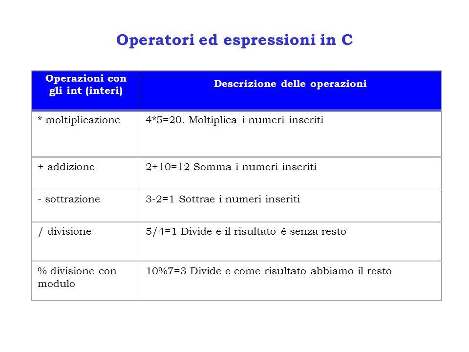 Operatori ed espressioni in C Operazioni con gli int (interi) Descrizione delle operazioni * moltiplicazione4*5=20.