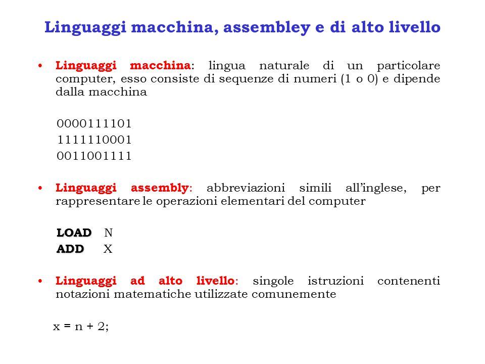 Linguaggi macchina, assembley e di alto livello Linguaggi macchina : lingua naturale di un particolare computer, esso consiste di sequenze di numeri (1 o 0) e dipende dalla macchina 0000111101 1111110001 0011001111 Linguaggi assembly : abbreviazioni simili all'inglese, per rappresentare le operazioni elementari del computer LOAD LOAD N ADD ADD X Linguaggi ad alto livello : singole istruzioni contenenti notazioni matematiche utilizzate comunemente x = n + 2;