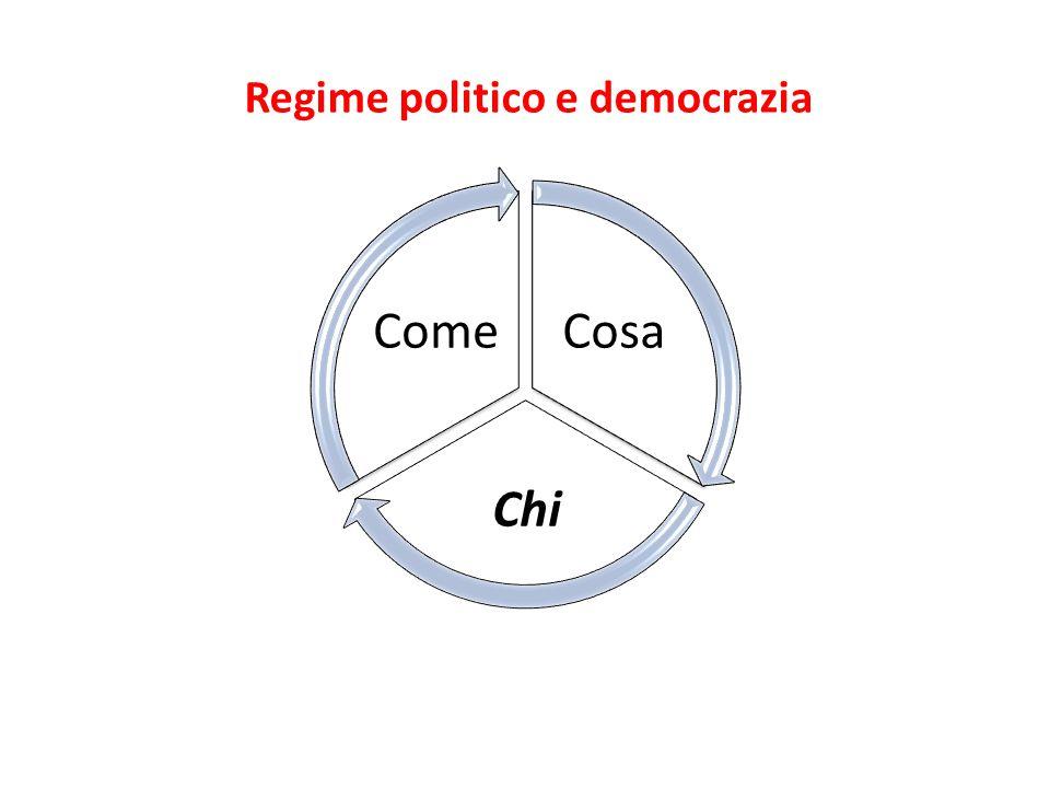 I modelli di democrazia di Lijphart 1999 Modello consensuale Dimensione partiti-esecutivo 1.Grandi coalizioni 2.Equilibrio di potere fra esecutivo e legislativo 3.Sistema multipartitico 4.Sistema elettorale proporzionale 5.Corporativismo dei gruppi di interesse Dimensione centrale-federale 6.