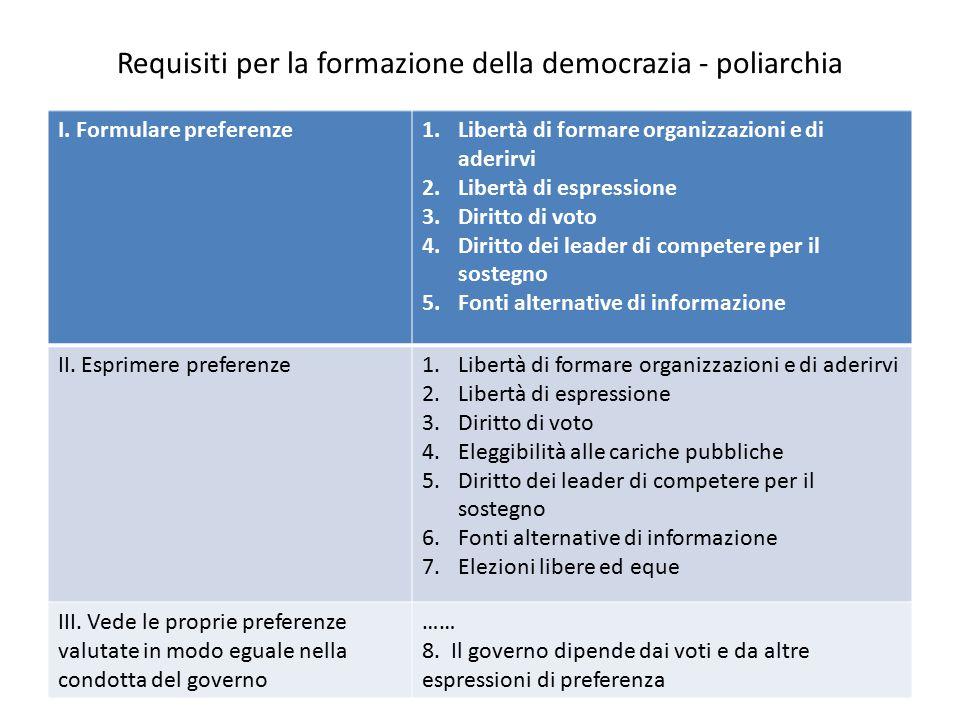 Requisiti per la formazione della democrazia - poliarchia I. Formulare preferenze1.Libertà di formare organizzazioni e di aderirvi 2.Libertà di espres