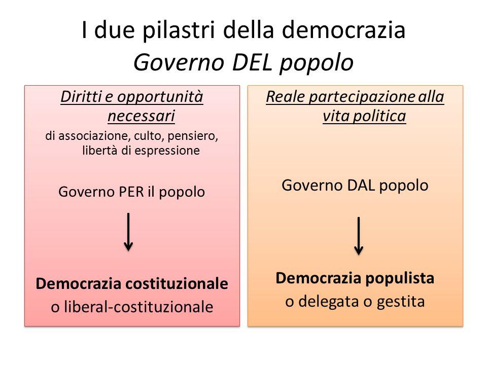I due pilastri della democrazia Governo DEL popolo Diritti e opportunità necessari di associazione, culto, pensiero, libertà di espressione Governo PE