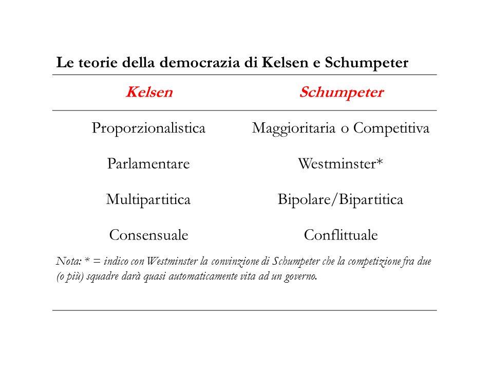 Le teorie della democrazia di Kelsen e Schumpeter KelsenSchumpeter ProporzionalisticaMaggioritaria o Competitiva ParlamentareWestminster* Multipartiti