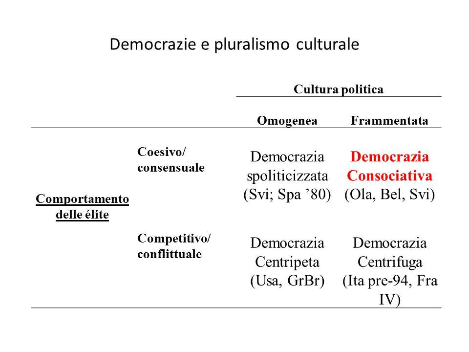 Democrazie e pluralismo culturale Cultura politica OmogeneaFrammentata Comportamento delle élite Coesivo/ consensuale Democrazia spoliticizzata (Svi;