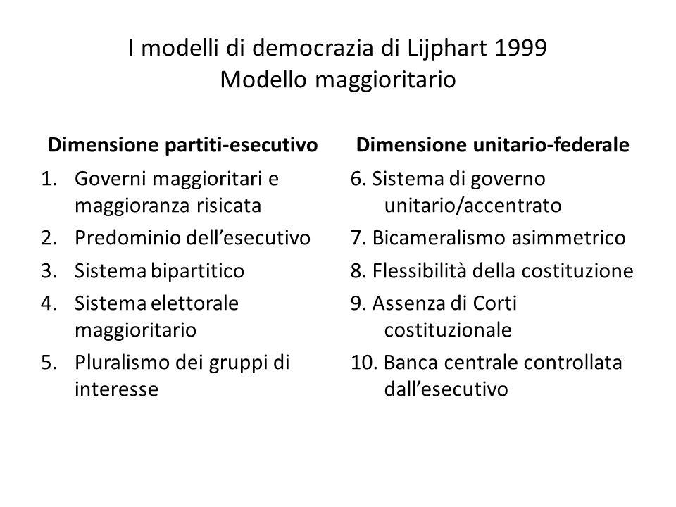 I modelli di democrazia di Lijphart 1999 Modello maggioritario Dimensione partiti-esecutivo 1.Governi maggioritari e maggioranza risicata 2.Predominio