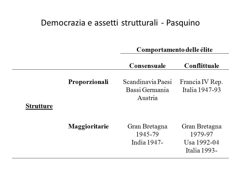Democrazia e assetti strutturali - Pasquino Comportamento delle élite ConsensualeConflittuale Strutture ProporzionaliScandinavia Paesi Bassi Germania