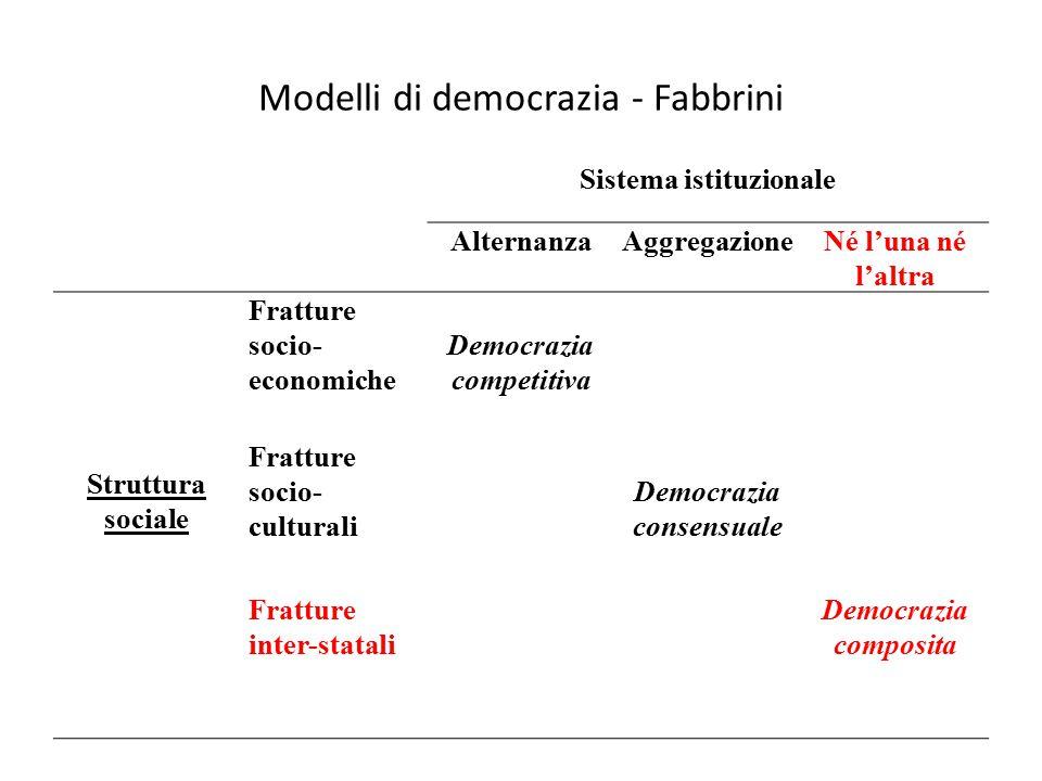 Modelli di democrazia - Fabbrini Sistema istituzionale AlternanzaAggregazioneNé l'una né l'altra Struttura sociale Fratture socio- economiche Democraz