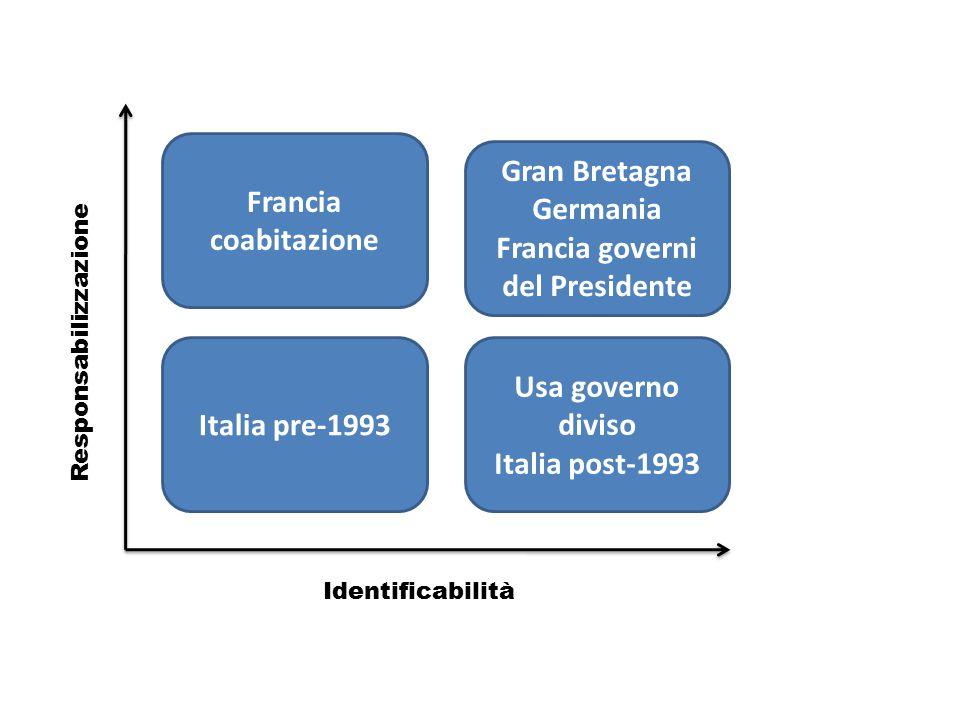 Identificabilità Responsabilizzazione Francia coabitazione Italia pre-1993 Gran Bretagna Germania Francia governi del Presidente Usa governo diviso It