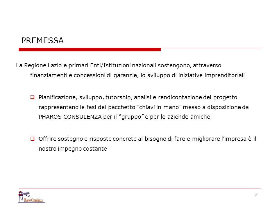 2 PREMESSA La Regione Lazio e primari Enti/Istituzioni nazionali sostengono, attraverso finanziamenti e concessioni di garanzie, lo sviluppo di iniziative imprenditoriali  Pianificazione, sviluppo, tutorship, analisi e rendicontazione del progetto rappresentano le fasi del pacchetto chiavi in mano messo a disposizione da PHAROS CONSULENZA per il gruppo e per le aziende amiche  Offrire sostegno e risposte concrete al bisogno di fare e migliorare l'impresa è il nostro impegno costante