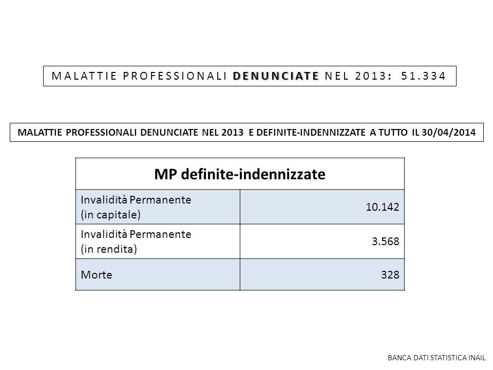 DENUNCIATE MALATTIE PROFESSIONALI DENUNCIATE NEL 2013: 51.334 MP definite-indennizzate Invalidità Permanente (in capitale) 10.142 Invalidità Permanent