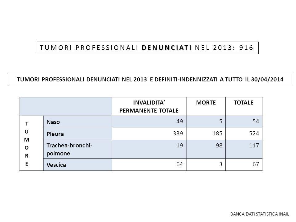 INVALIDITA' PERMANENTE TOTALE MORTETOTALE Naso 49 554 Pleura 339185524 Trachea-bronchi- polmone 19 98117 Vescica 64 367 BANCA DATI STATISTICA INAIL DE