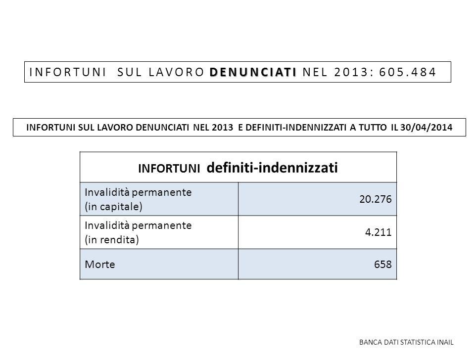 DENUNCIATI INFORTUNI SUL LAVORO DENUNCIATI NEL 2013: 605.484 INFORTUNI definiti-indennizzati Invalidità permanente (in capitale) 20.276 Invalidità per
