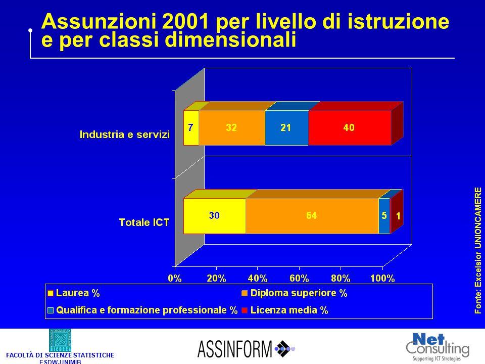 FACOLTÀ DI SCIENZE STATISTICHE ESDW-UNIMIB Assunzioni 2001 per livello di istruzione e per classi dimensionali Fonte: Excelsior UNIONCAMERE