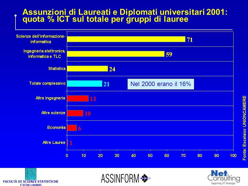 FACOLTÀ DI SCIENZE STATISTICHE ESDW-UNIMIB Assunzioni di Laureati e Diplomati universitari 2001: quota % ICT sul totale per gruppi di lauree Nel 2000