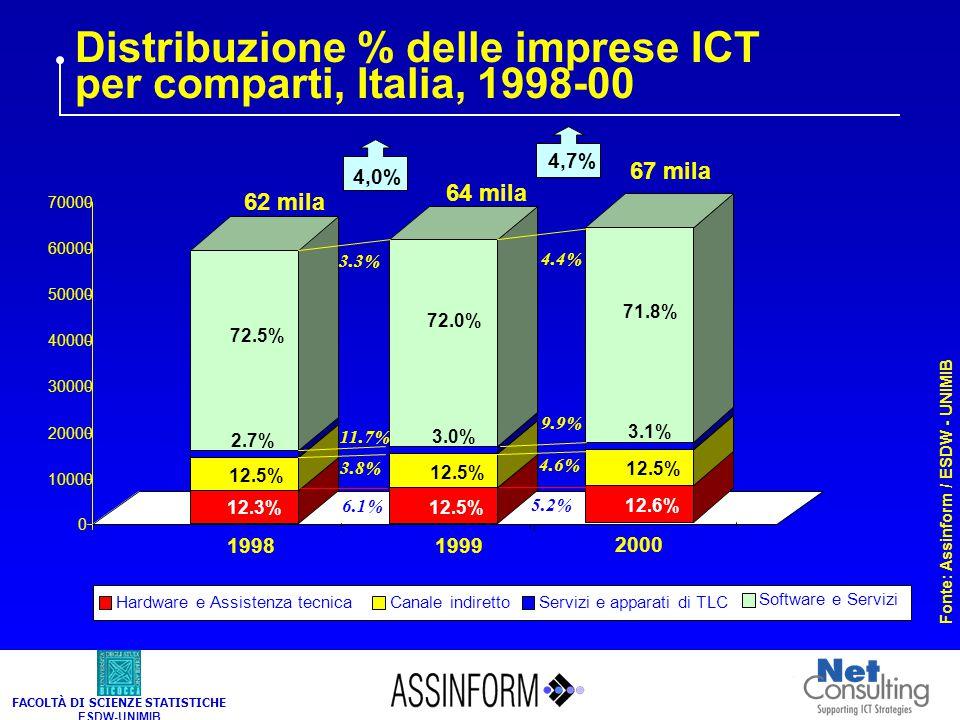 FACOLTÀ DI SCIENZE STATISTICHE ESDW-UNIMIB Distribuzione % delle imprese ICT per comparti, Italia, 1998-00 Hardware e Assistenza tecnicaCanale indiret