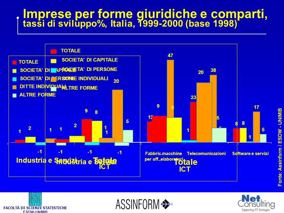 FACOLTÀ DI SCIENZE STATISTICHE ESDW-UNIMIB Imprese per forme giuridiche e comparti, tassi di sviluppo%, Italia, 1999-2000 (base 1998) Fonte: Assinform