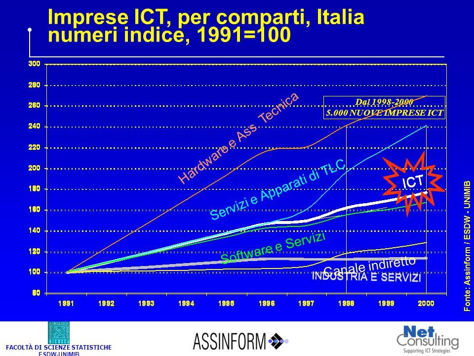 FACOLTÀ DI SCIENZE STATISTICHE ESDW-UNIMIB Imprese ICT e dell'industria e servizi, Italia, numeri indice, 1991=100 Fonte: Assinform / ESDW - UNIMIB IN