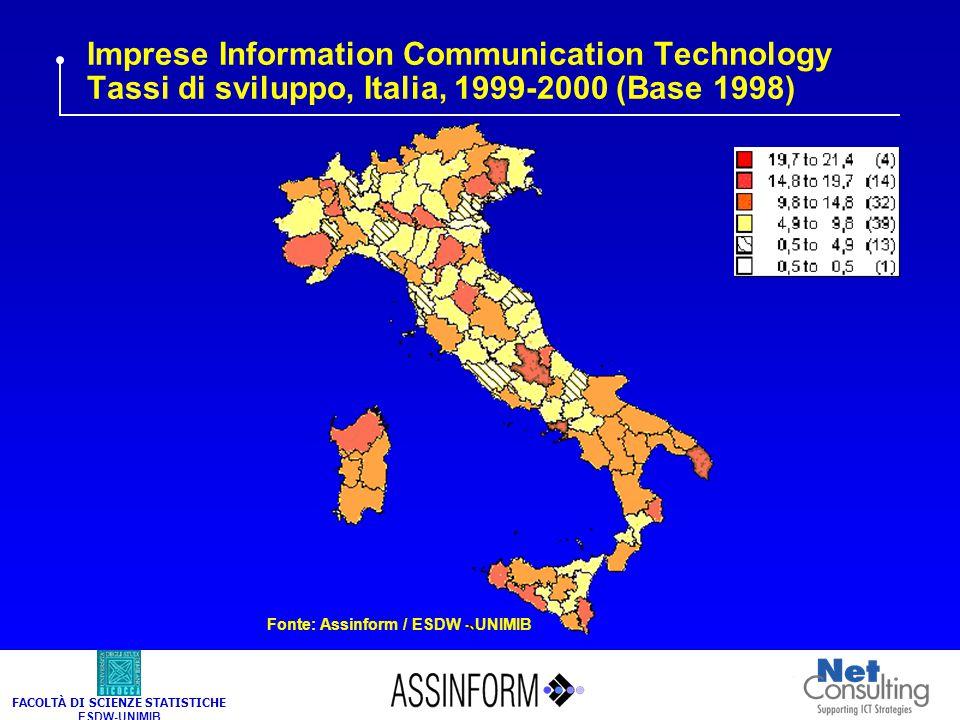 FACOLTÀ DI SCIENZE STATISTICHE ESDW-UNIMIB Imprese Information Communication Technology Tassi di sviluppo, Italia, 1999-2000 (Base 1998) Fonte: Assinf