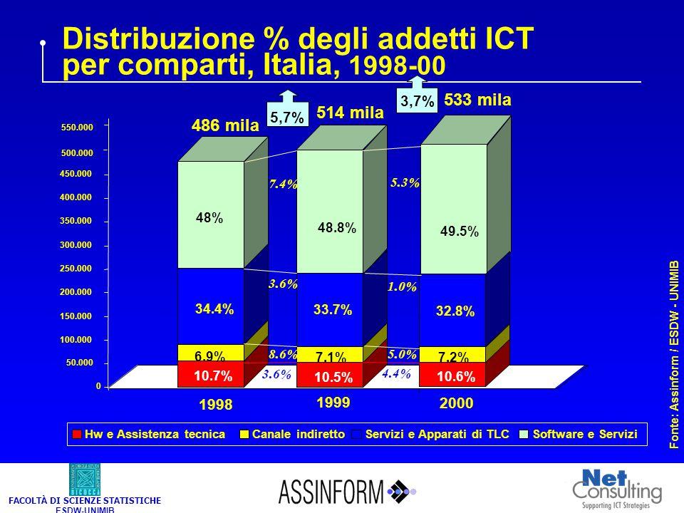 FACOLTÀ DI SCIENZE STATISTICHE ESDW-UNIMIB Distribuzione % degli addetti ICT per comparti, Italia, 1998-00 Fonte: Assinform / ESDW - UNIMIB