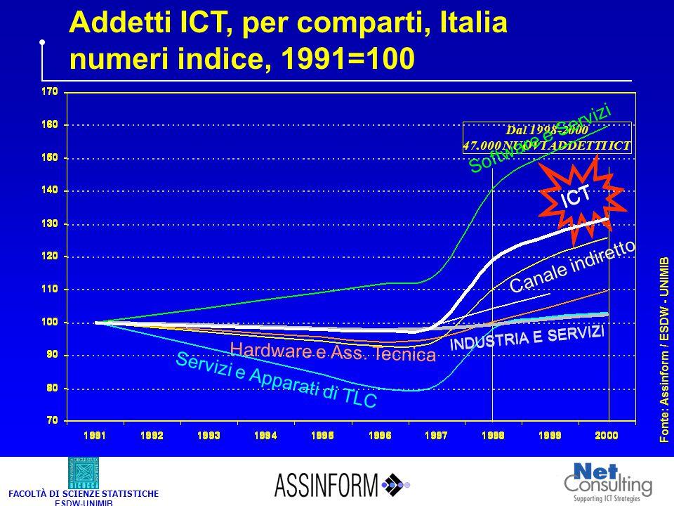 FACOLTÀ DI SCIENZE STATISTICHE ESDW-UNIMIB Addetti ICT e dell'industria e servizi, Italia, numeri indice, 1991=100 Fonte: Assinform / ESDW - UNIMIB IN