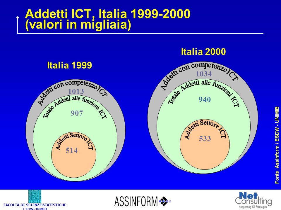 FACOLTÀ DI SCIENZE STATISTICHE ESDW-UNIMIB Addetti ICT, Italia 1999-2000 (valori in migliaia) Italia 1999 Fonte: Assinform / ESDW - UNIMIB 1013 907 10