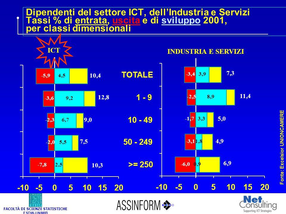 FACOLTÀ DI SCIENZE STATISTICHE ESDW-UNIMIB Dipendenti del settore ICT, dell'Industria e Servizi Tassi % di entrata, uscita e di sviluppo 2001, per cla