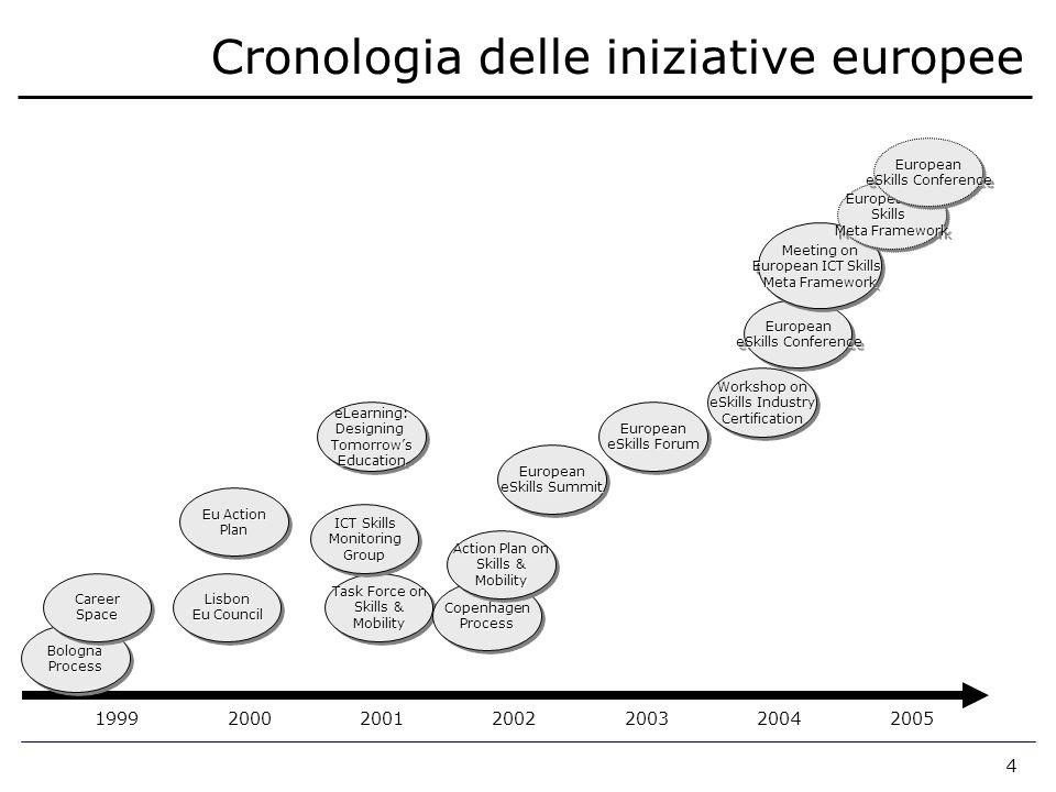 4 Cronologia delle iniziative europee 200220032004199920002001 2005 BolognaProcessBolognaProcess CareerSpaceCareerSpaceLisbon Eu Council Lisbon Eu Act