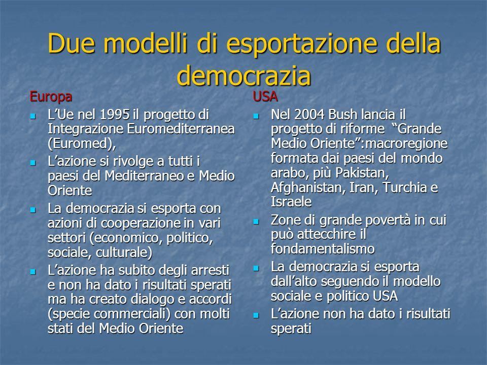Due modelli di esportazione della democrazia Europa L'Ue nel 1995 il progetto di Integrazione Euromediterranea (Euromed), L'Ue nel 1995 il progetto di Integrazione Euromediterranea (Euromed), L'azione si rivolge a tutti i paesi del Mediterraneo e Medio Oriente L'azione si rivolge a tutti i paesi del Mediterraneo e Medio Oriente La democrazia si esporta con azioni di cooperazione in vari settori (economico, politico, sociale, culturale) La democrazia si esporta con azioni di cooperazione in vari settori (economico, politico, sociale, culturale) L'azione ha subito degli arresti e non ha dato i risultati sperati ma ha creato dialogo e accordi (specie commerciali) con molti stati del Medio Oriente L'azione ha subito degli arresti e non ha dato i risultati sperati ma ha creato dialogo e accordi (specie commerciali) con molti stati del Medio OrienteUSA Nel 2004 Bush lancia il progetto di riforme Grande Medio Oriente :macroregione formata dai paesi del mondo arabo, più Pakistan, Afghanistan, Iran, Turchia e Israele Nel 2004 Bush lancia il progetto di riforme Grande Medio Oriente :macroregione formata dai paesi del mondo arabo, più Pakistan, Afghanistan, Iran, Turchia e Israele Zone di grande povertà in cui può attecchire il fondamentalismo Zone di grande povertà in cui può attecchire il fondamentalismo La democrazia si esporta dall'alto seguendo il modello sociale e politico USA La democrazia si esporta dall'alto seguendo il modello sociale e politico USA L'azione non ha dato i risultati sperati L'azione non ha dato i risultati sperati