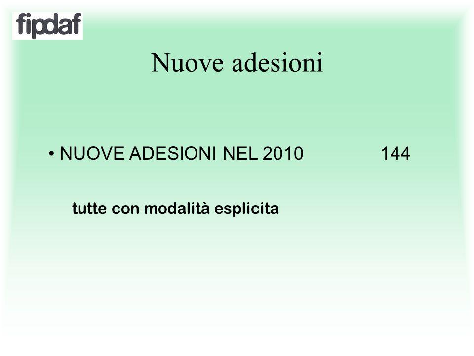 Nuove adesioni NUOVE ADESIONI NEL 2010 144 tutte con modalità esplicita