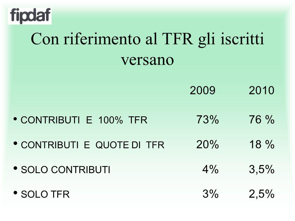Con riferimento al TFR gli iscritti versano 2009 2010 CONTRIBUTI E 100% TFR 73%76 % CONTRIBUTI E QUOTE DI TFR 20%18 % SOLO CONTRIBUTI 4% 3,5% SOLO TFR
