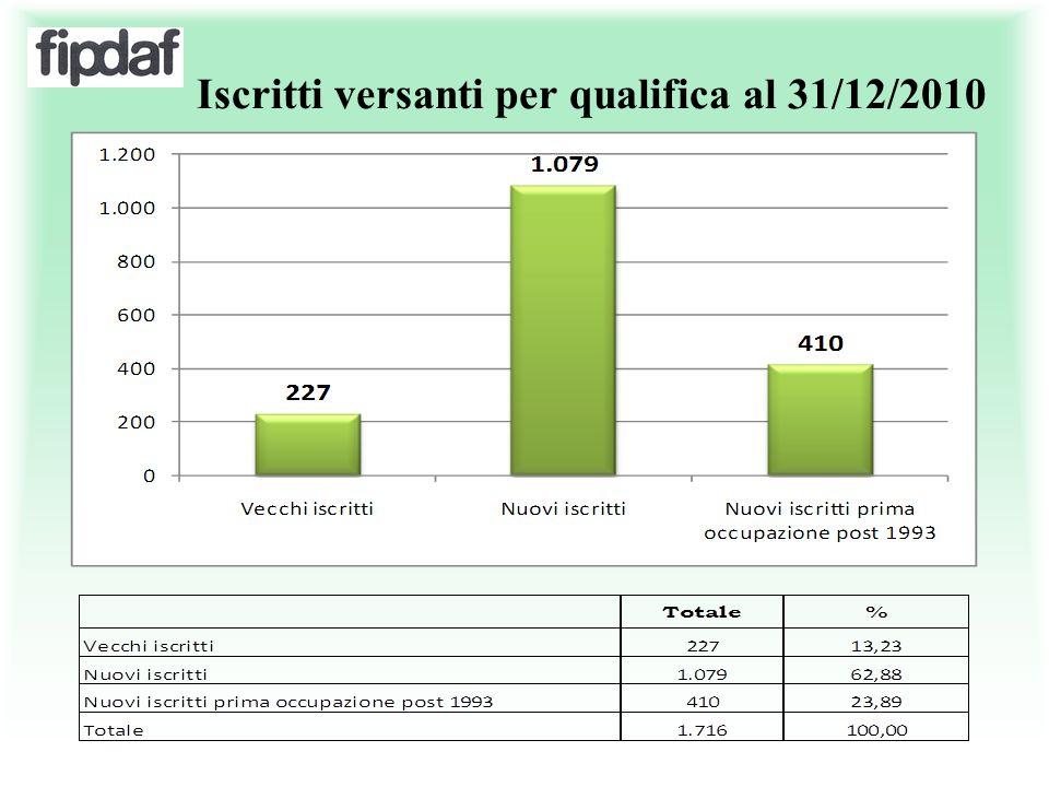Iscritti versanti per qualifica al 31/12/2010